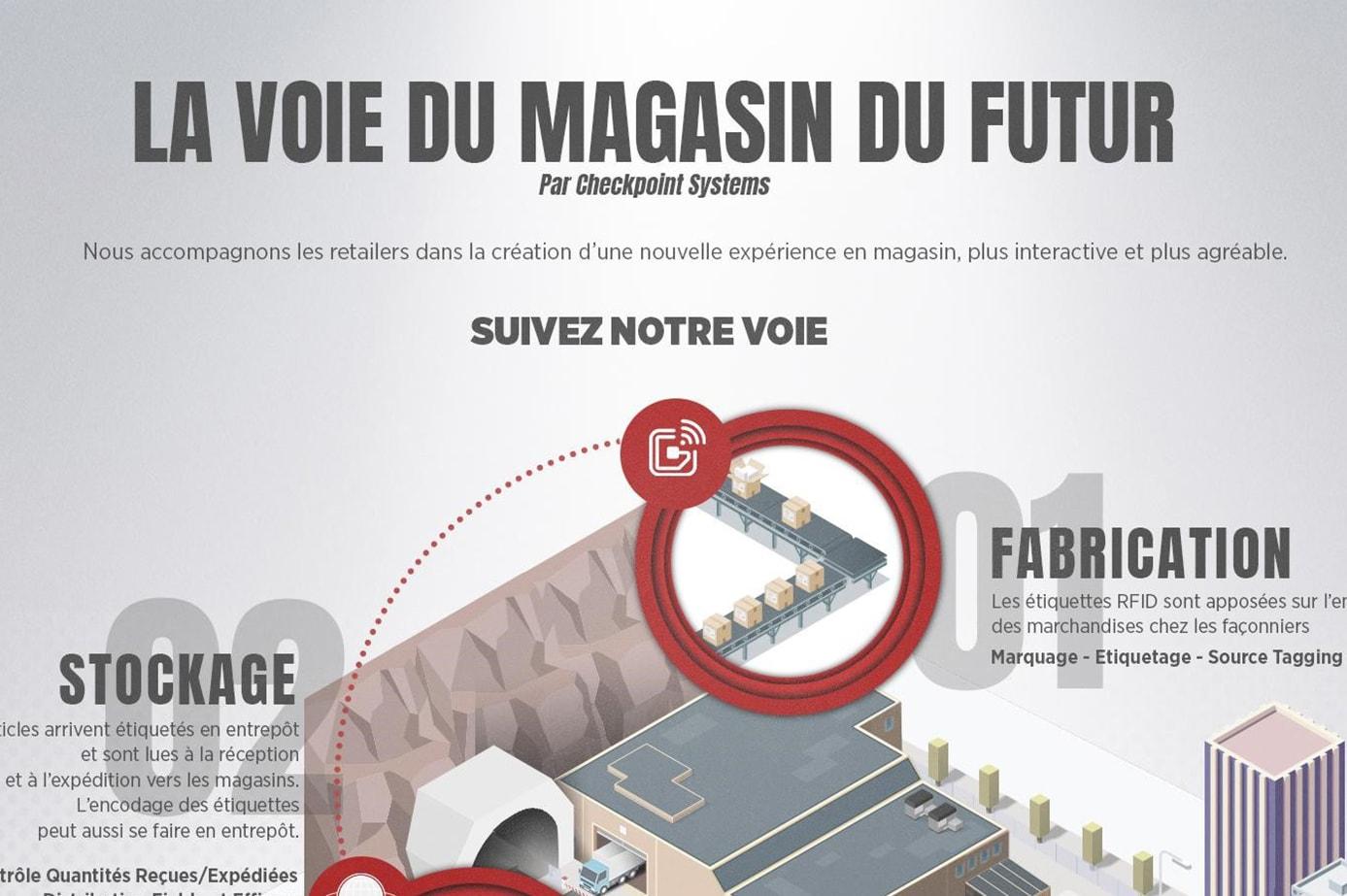 La voie du magasin du futur